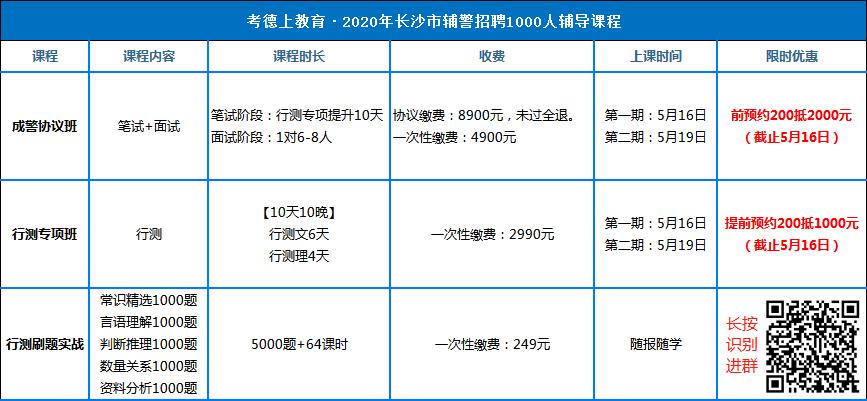 2020湖南长沙市公安局招聘警务辅助人员1000人公告